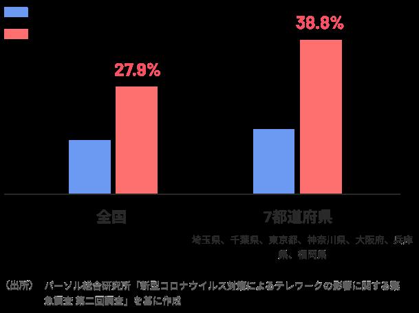 グラフ: 全国・7都道府県のリモートワーカーの増加率