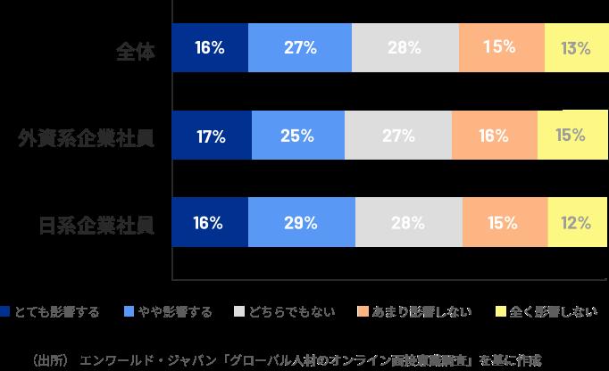 グラフ:オンライン面接の有無による応募意向の割合