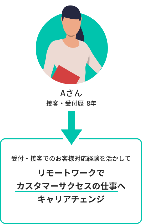 受付・接客でのお客様対応経験を活かしてリモートワークでカスタマーサクセスの仕事へキャリアチェンジ